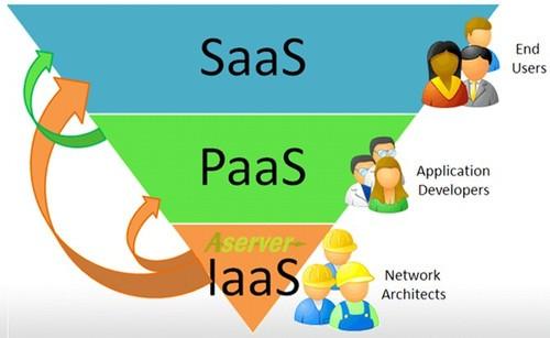 云计算的三层结构:iaas paas saas